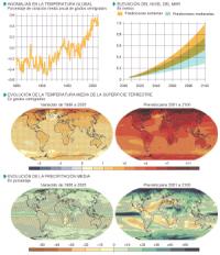 Cambio climatico: seguimiento y proyecciones