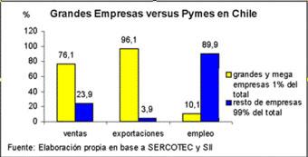 """Chile: mientras más """"crece"""" más desempleados genera"""